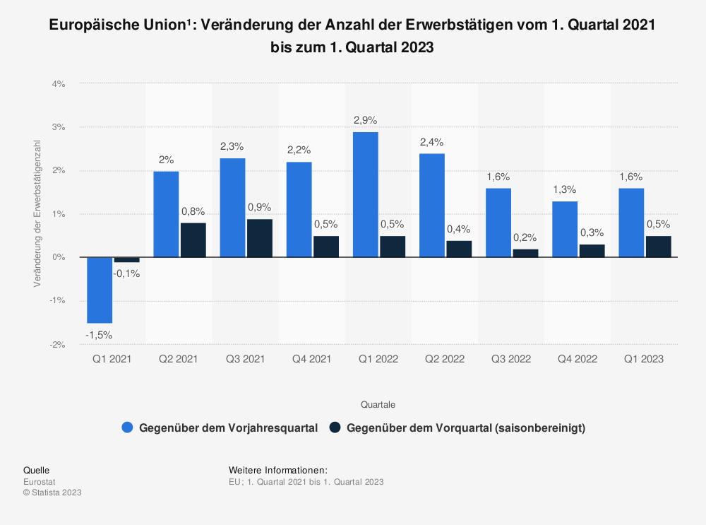 Statistik: Europäische Union¹: Veränderung der Anzahl der Erwerbstätigen vom 2. Quartal 2018 bis zum 2. Quartal 2020 | Statista