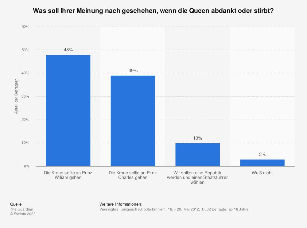Statistik: Was soll Ihrer Meinung nach geschehen, wenn die Queen abdankt oder stirbt? | Statista
