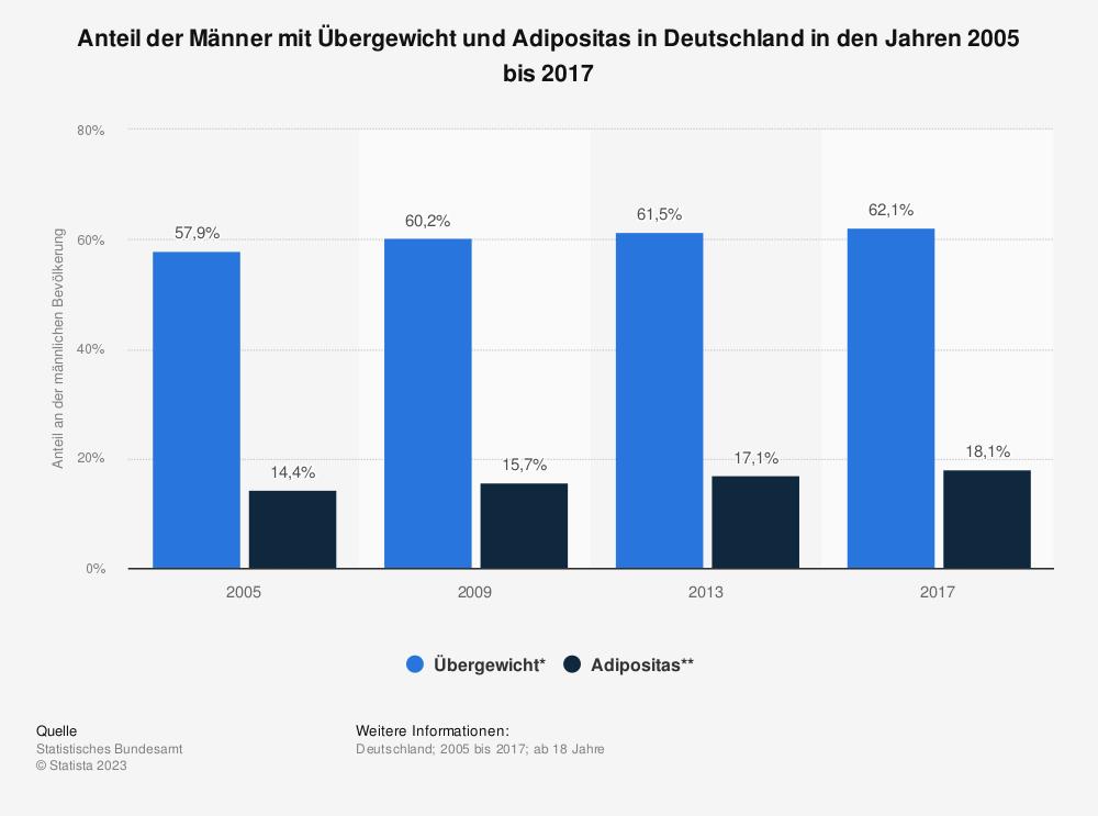 Statistik: Anteil der Männer mit Übergewicht und Adipositas in Deutschland in den Jahren 1998 und 2012 | Statista