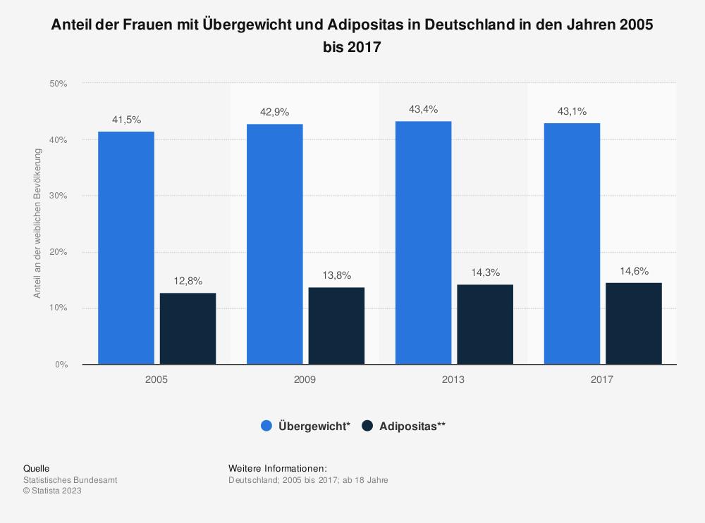 Statistik: Anteil der Frauen mit Übergewicht und Adipositas in Deutschland in den Jahren 2005 bis 2017 | Statista