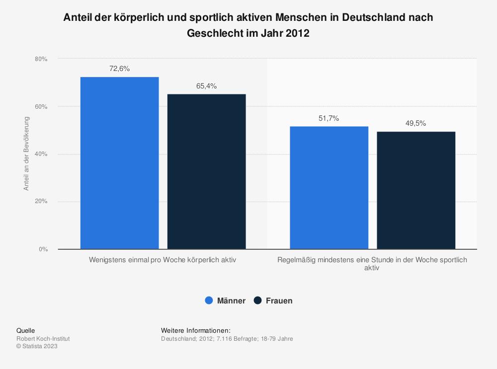 Statistik: Anteil der körperlich und sportlich aktiven Menschen in Deutschland nach Geschlecht im Jahr 2012 | Statista