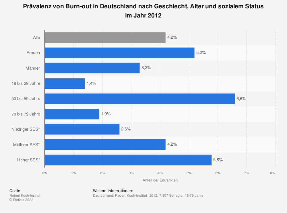 Statistik: Prävalenz von Burn-out in Deutschland nach Geschlecht, Alter und sozialem Status im Jahr 2012 | Statista