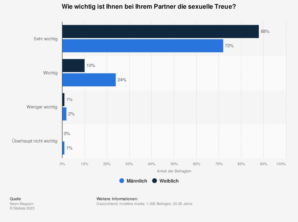 Statistik: Wie wichtig ist Ihnen bei Ihrem Partner die sexuelle Treue? | Statista