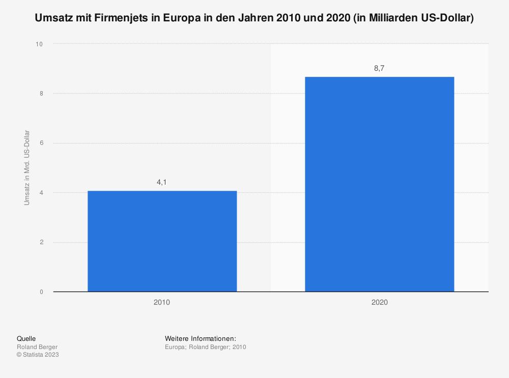 Statistik: Umsatz mit Firmenjets in Europa in den Jahren 2010 und 2020 (in Milliarden US-Dollar)   Statista