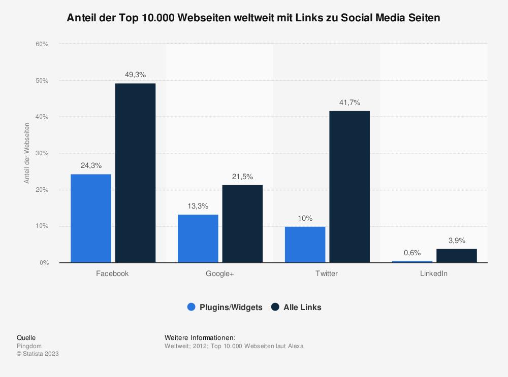Statistik: Anteil der Top 10.000 Webseiten weltweit mit Links zu Social Media Seiten | Statista
