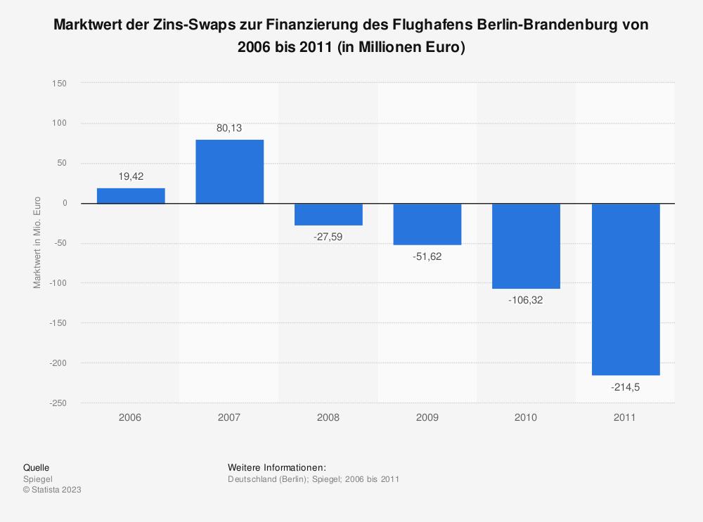 Statistik: Marktwert der Zins-Swaps zur Finanzierung des Flughafens Berlin-Brandenburg von 2006 bis 2011 (in Millionen Euro) | Statista
