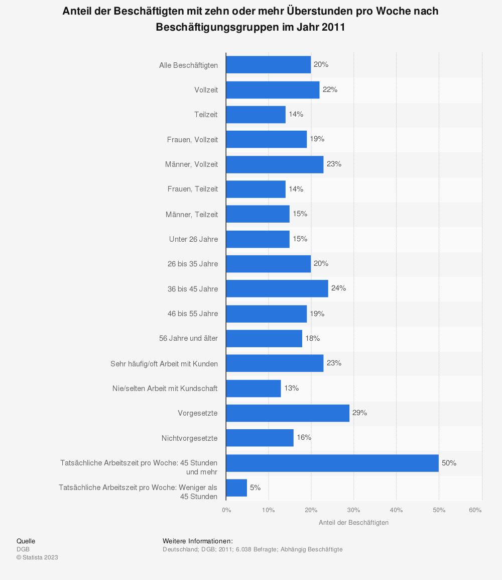 Statistik: Anteil der Beschäftigten mit zehn oder mehr Überstunden pro Woche nach Beschäftigungsgruppen im Jahr 2011 | Statista