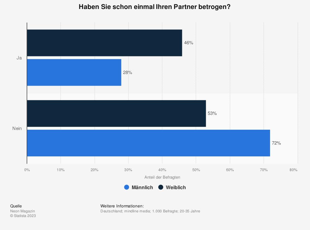 Statistik: Haben Sie schon einmal Ihren Partner betrogen? | Statista