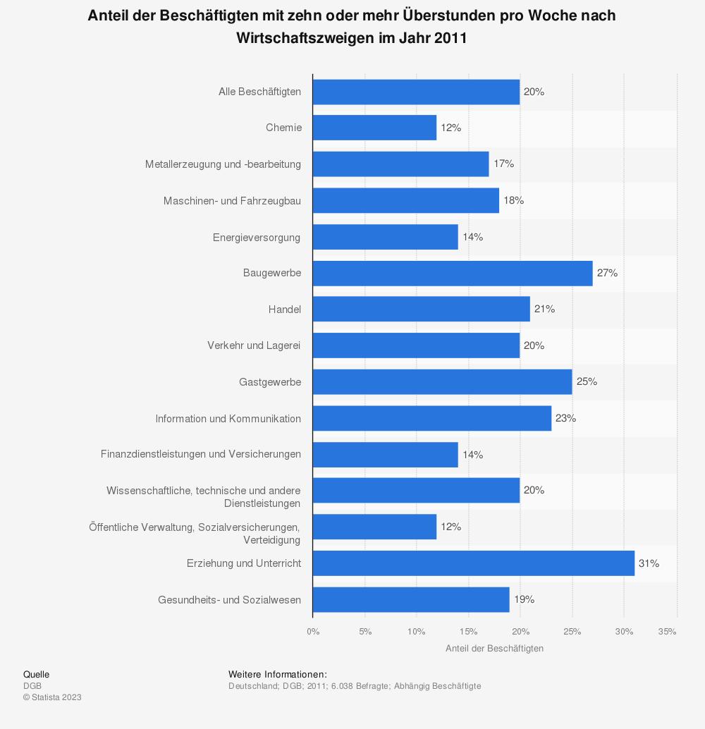 Statistik: Anteil der Beschäftigten mit zehn oder mehr Überstunden pro Woche nach Wirtschaftszweigen im Jahr 2011 | Statista