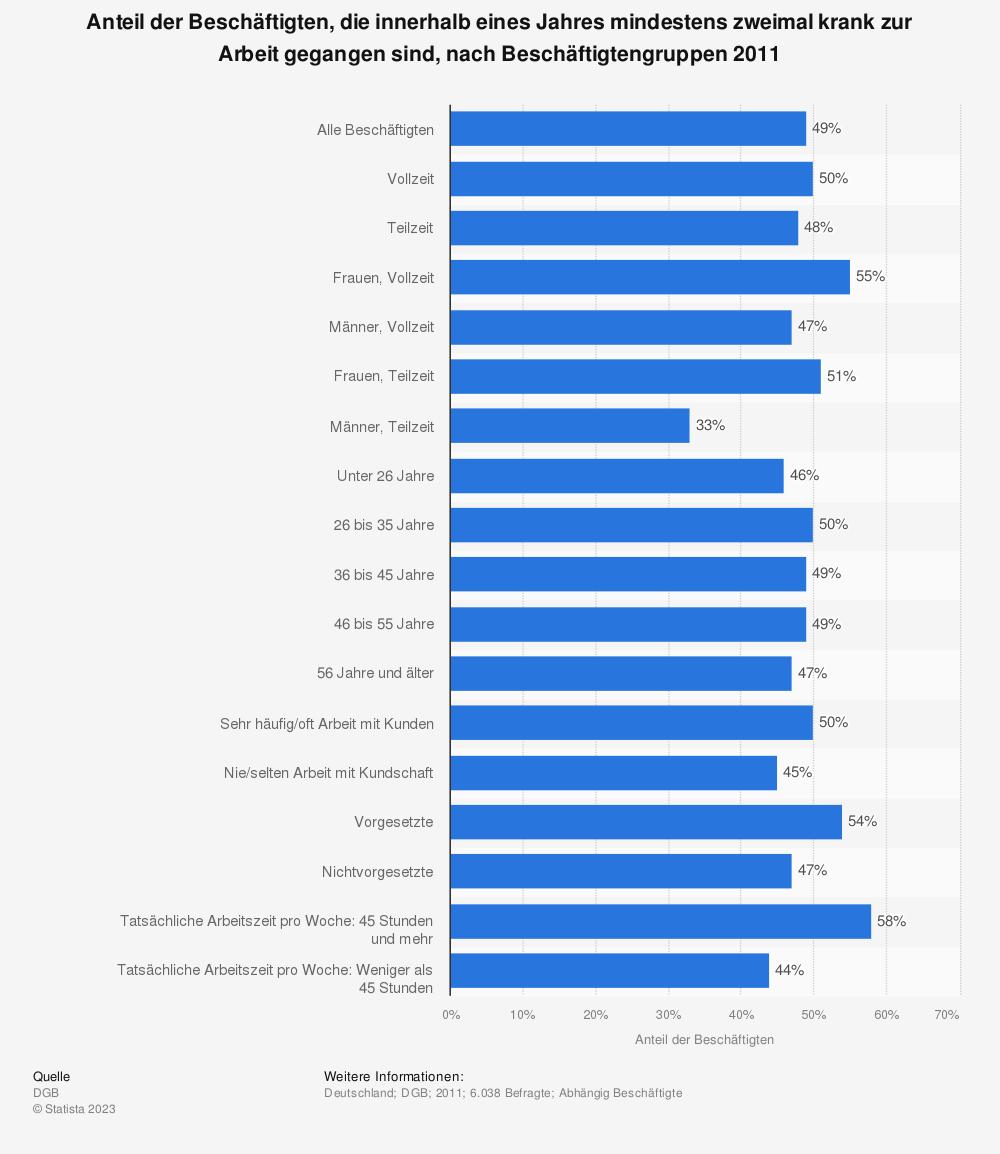 Statistik: Anteil der Beschäftigten, die innerhalb eines Jahres mindestens zweimal krank zur Arbeit gegangen sind, nach Beschäftigtengruppen 2011   Statista