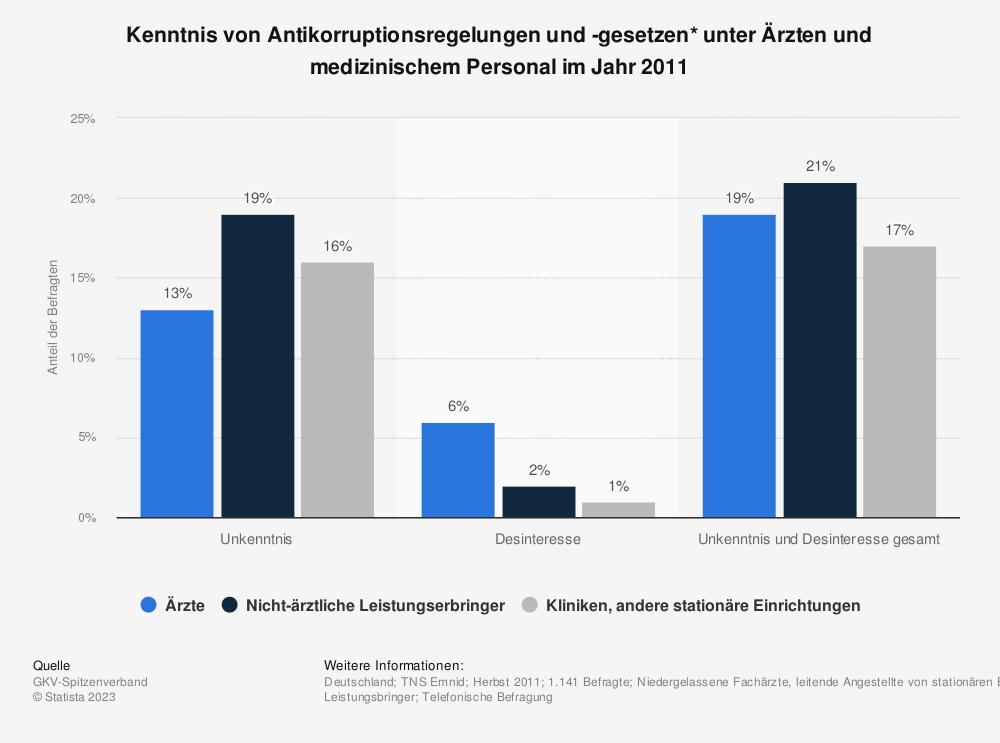 Statistik: Kenntnis von Antikorruptionsregelungen und -gesetzen* unter Ärzten und medizinischem Personal im Jahr 2011 | Statista