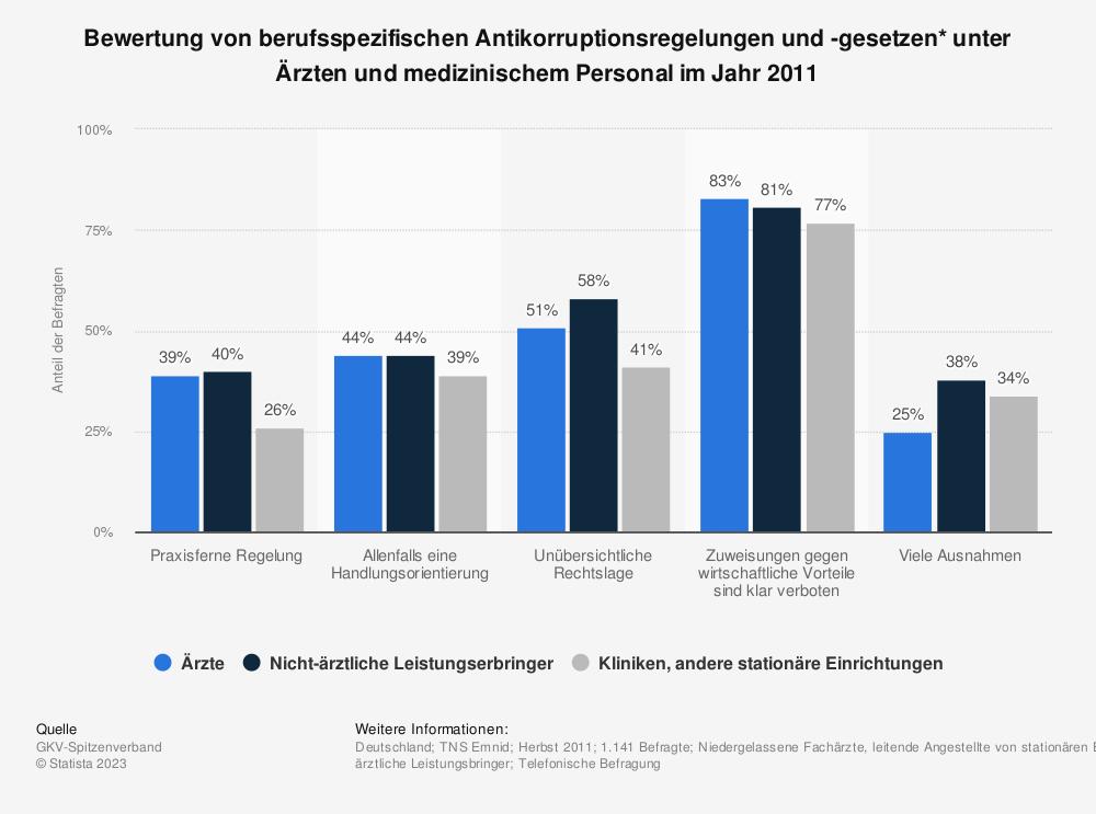 Statistik: Bewertung von berufsspezifischen Antikorruptionsregelungen und -gesetzen* unter Ärzten und medizinischem Personal im Jahr 2011 | Statista