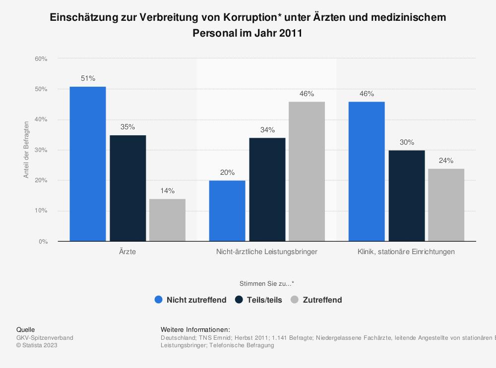 Statistik: Einschätzung zur Verbreitung von Korruption* unter Ärzten und medizinischem Personal im Jahr 2011 | Statista