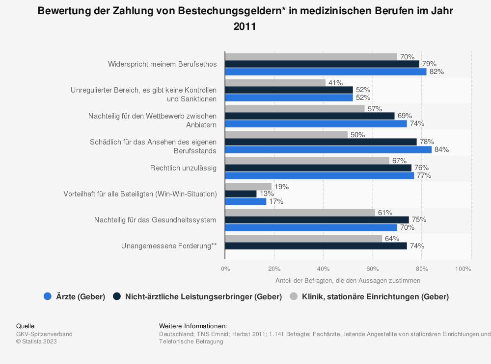 Statistik: Bewertung der Zahlung von Bestechungsgeldern* in medizinischen Berufen im Jahr 2011 | Statista
