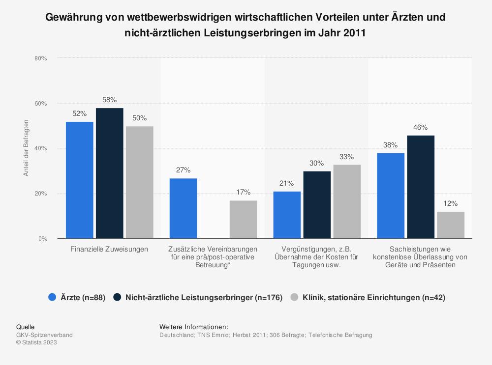 Statistik: Gewährung von wettbewerbswidrigen wirtschaftlichen Vorteilen unter Ärzten und nicht-ärztlichen Leistungserbringen im Jahr 2011 | Statista