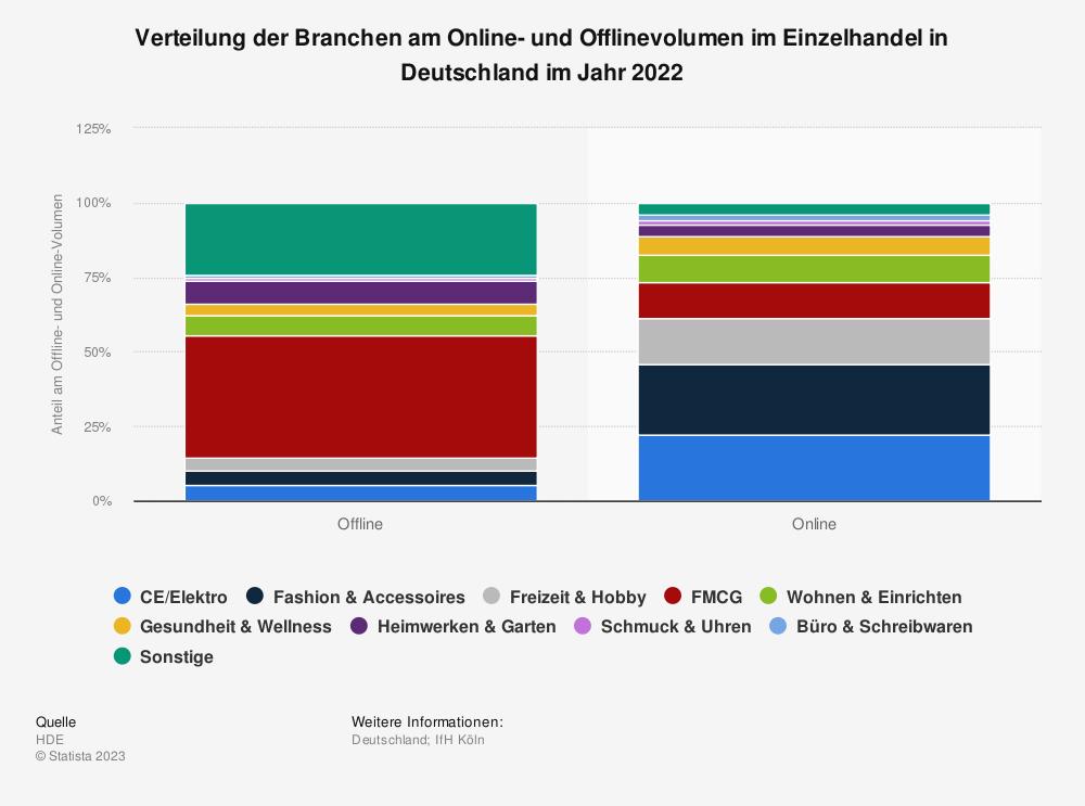 Umsatzanteile im Online-Handel in 2011 nach Produktkategorien