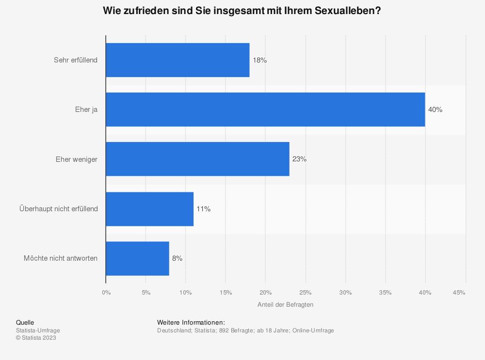 Statistik: Wie zufrieden sind Sie insgesamt mit Ihrem Sexualleben? | Statista