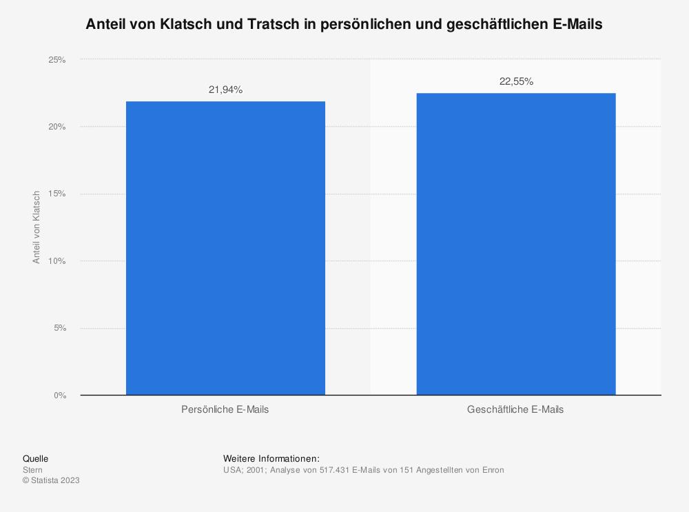 Statistik: Anteil von Klatsch und Tratsch in persönlichen und geschäftlichen E-Mails | Statista