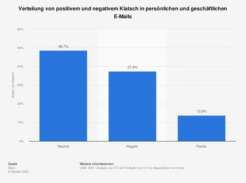 Statistik: Verteilung von positivem und negativem Klatsch in persönlichen und geschäftlichen E-Mails | Statista