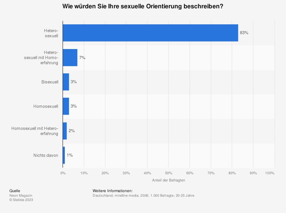 Statistik: Wie würden Sie Ihre sexuelle Orientierung beschreiben? | Statista