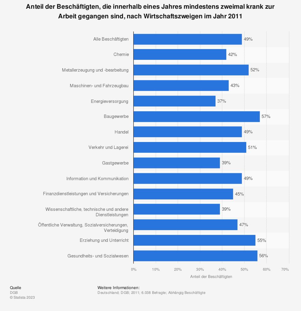 Statistik: Anteil der Beschäftigten, die innerhalb eines Jahres mindestens zweimal krank zur Arbeit gegangen sind, nach Wirtschaftszweigen im Jahr 2011 | Statista