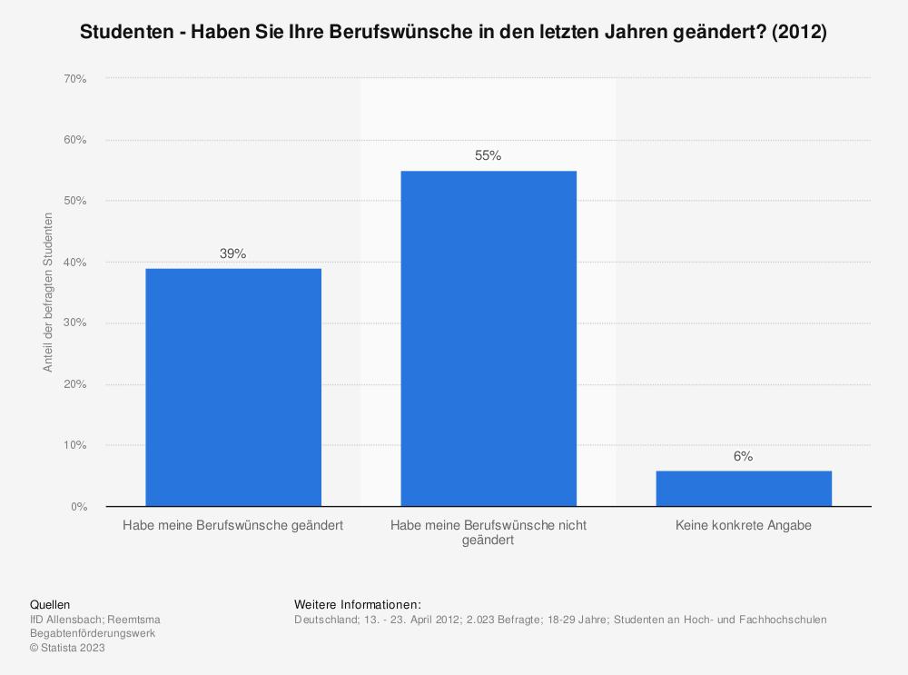 Statistik: Studenten - Haben Sie Ihre Berufswünsche in den letzten Jahren geändert? (2012) | Statista