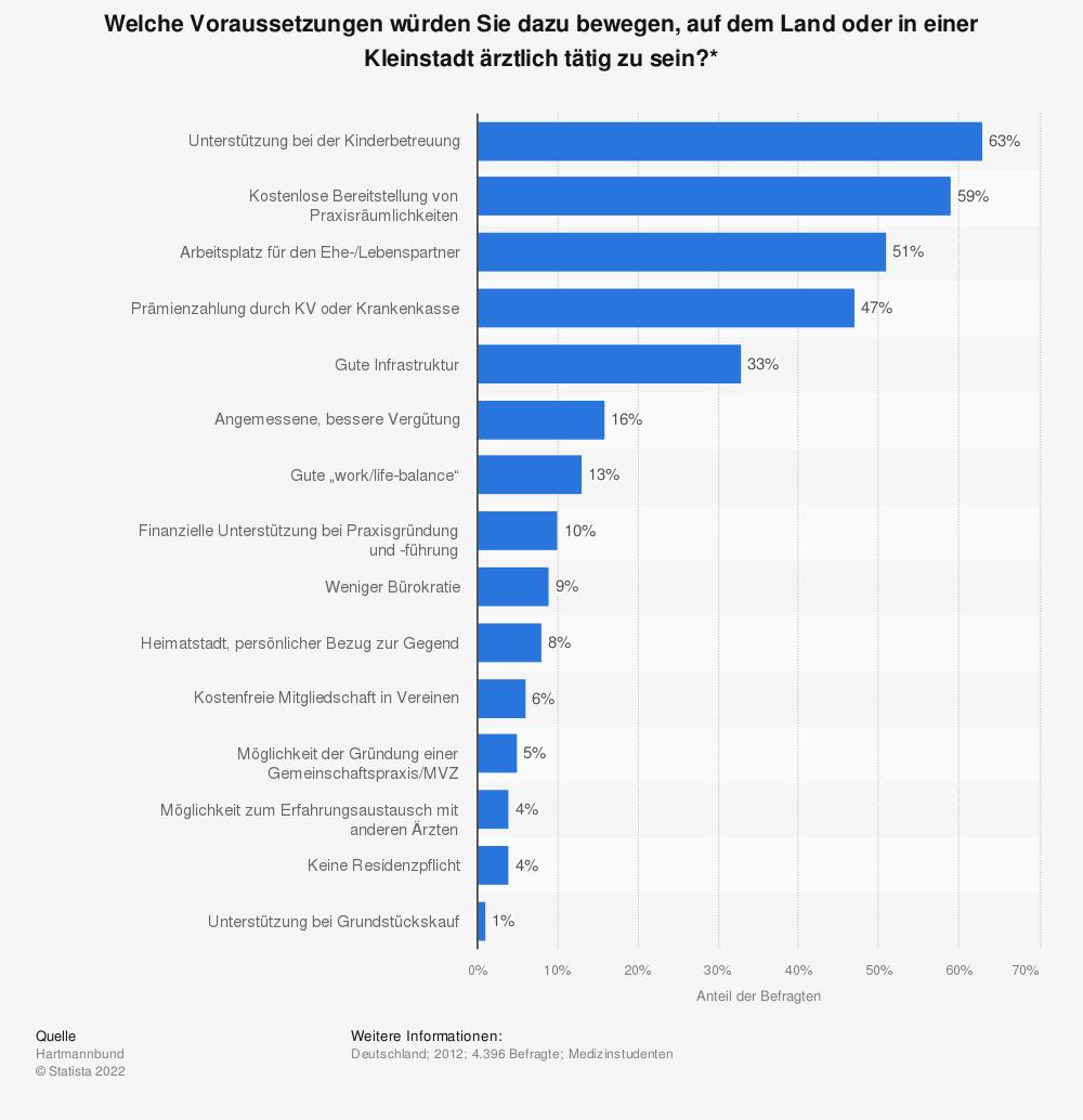 Statistik: Welche Voraussetzungen würden Sie dazu bewegen, auf dem Land oder in einer Kleinstadt ärztlich tätig zu sein?* | Statista