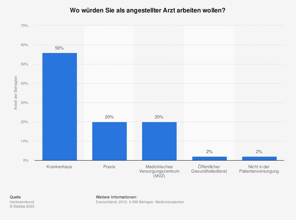 Statistik: Wo würden Sie als angestellter Arzt arbeiten wollen? | Statista