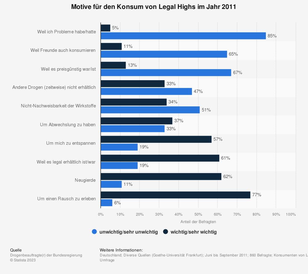 Statistik: Motive für den Konsum von Legal Highs im Jahr 2011 | Statista