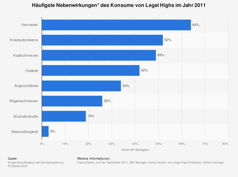 Statistik: Häufigste Nebenwirkungen* des Konsums von Legal Highs im Jahr 2011 | Statista