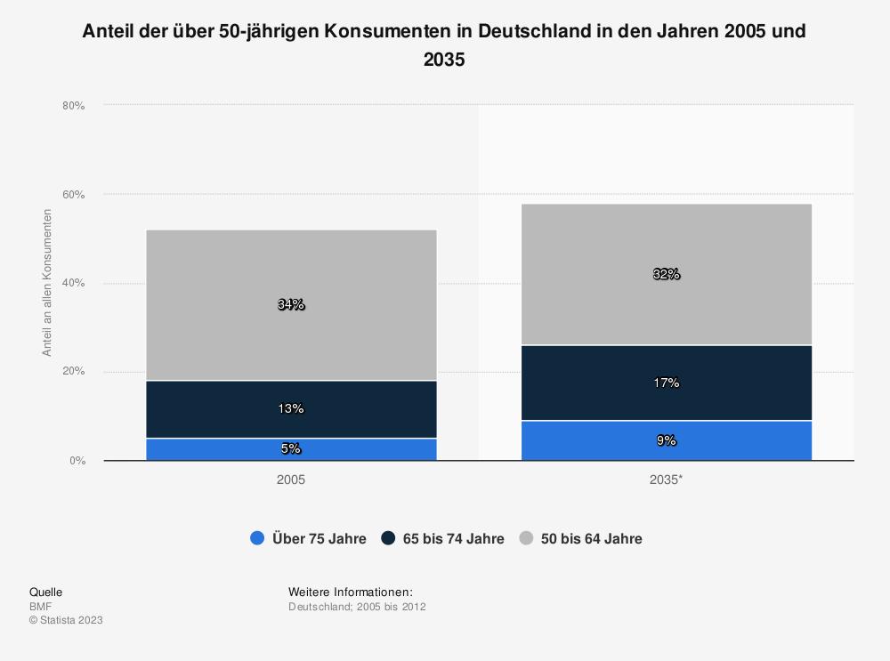 Statistik: Anteil der über 50-jährigen Konsumenten in Deutschland in den Jahren 2005 und 2035 | Statista