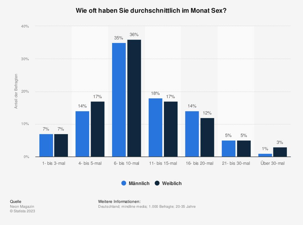 Statistik: Wie oft haben Sie durchschnittlich im Monat Sex? | Statista