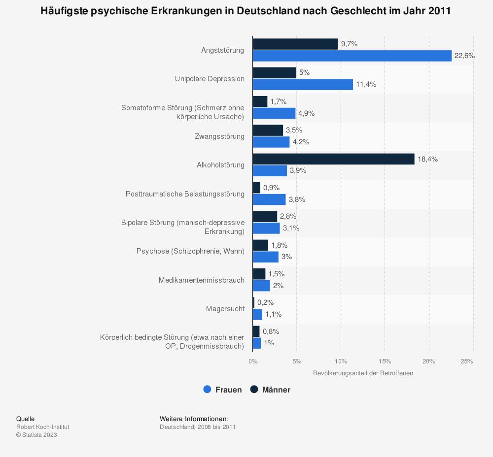 Statistik: Häufigste psychische Erkrankungen in Deutschland nach Geschlecht im Jahr 2011 | Statista