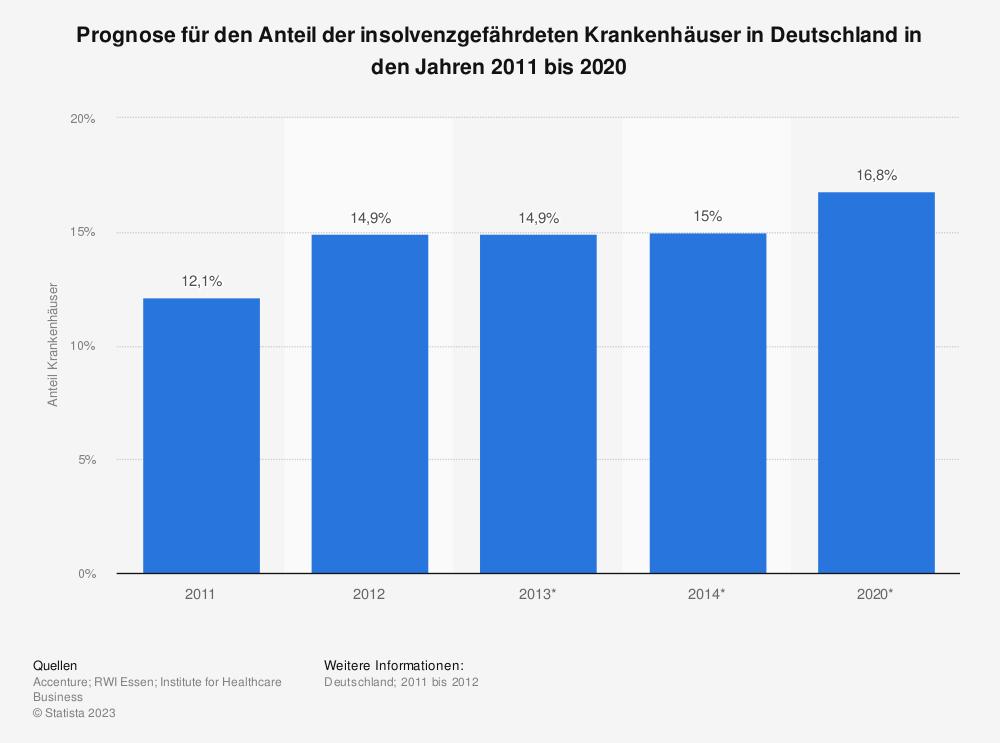 Statistik: Prognose für den Anteil der insolvenzgefährdeten Krankenhäuser in Deutschland in den Jahren 2011 bis 2020 | Statista