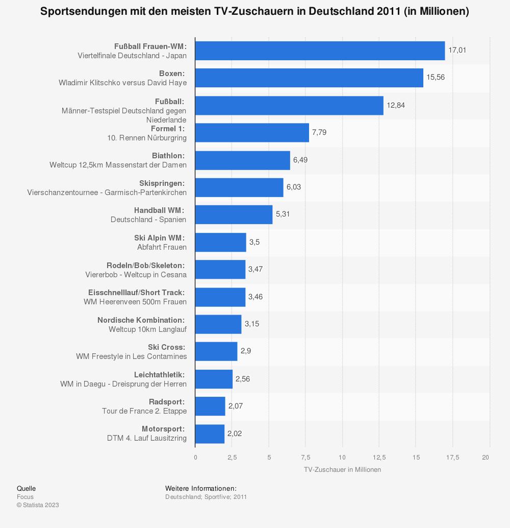 Statistik: Sportsendungen mit den meisten TV-Zuschauern in Deutschland 2011 (in Millionen) | Statista