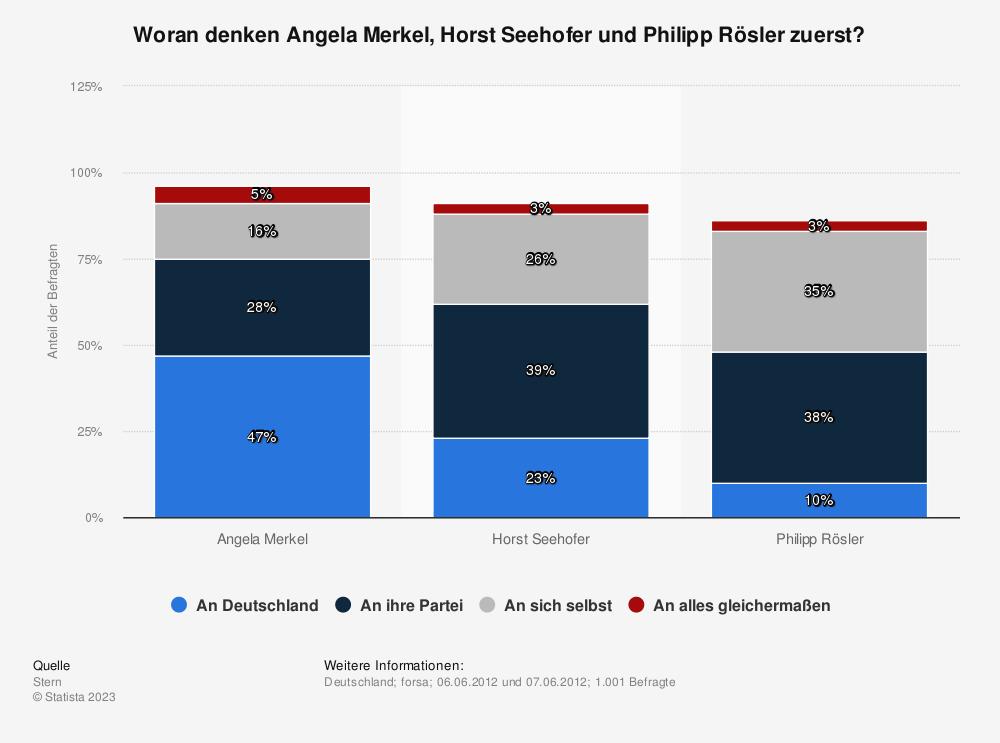 Statistik: Woran denken Angela Merkel, Horst Seehofer und Philipp Rösler zuerst?   Statista