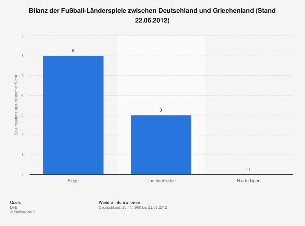 Statistik: Bilanz der Fußball-Länderspiele zwischen Deutschland und Griechenland (Stand 22.06.2012) | Statista