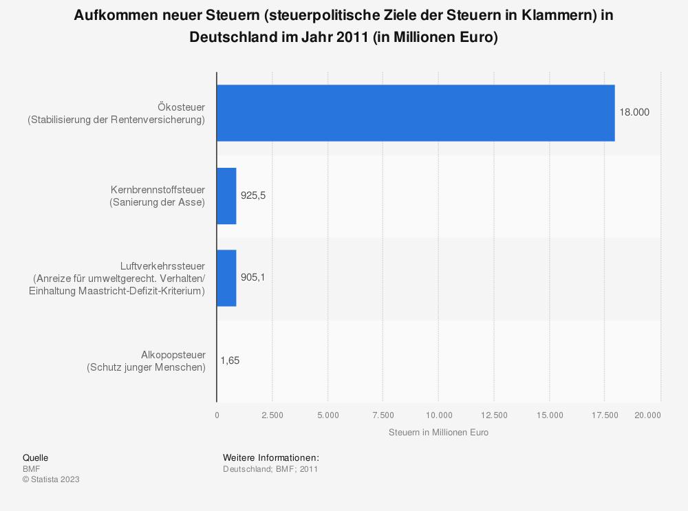 Statistik: Aufkommen neuer Steuern (steuerpolitische Ziele der Steuern in Klammern) in Deutschland im Jahr 2011 (in Millionen Euro) | Statista