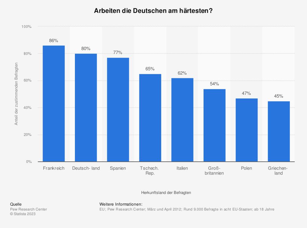 Statistik: Arbeiten die Deutschen am härtesten? | Statista
