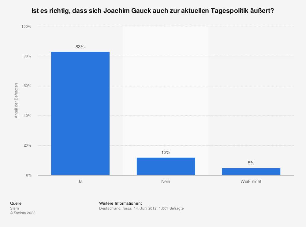 Statistik: Ist es richtig, dass sich Joachim Gauck auch zur aktuellen Tagespolitik äußert? | Statista