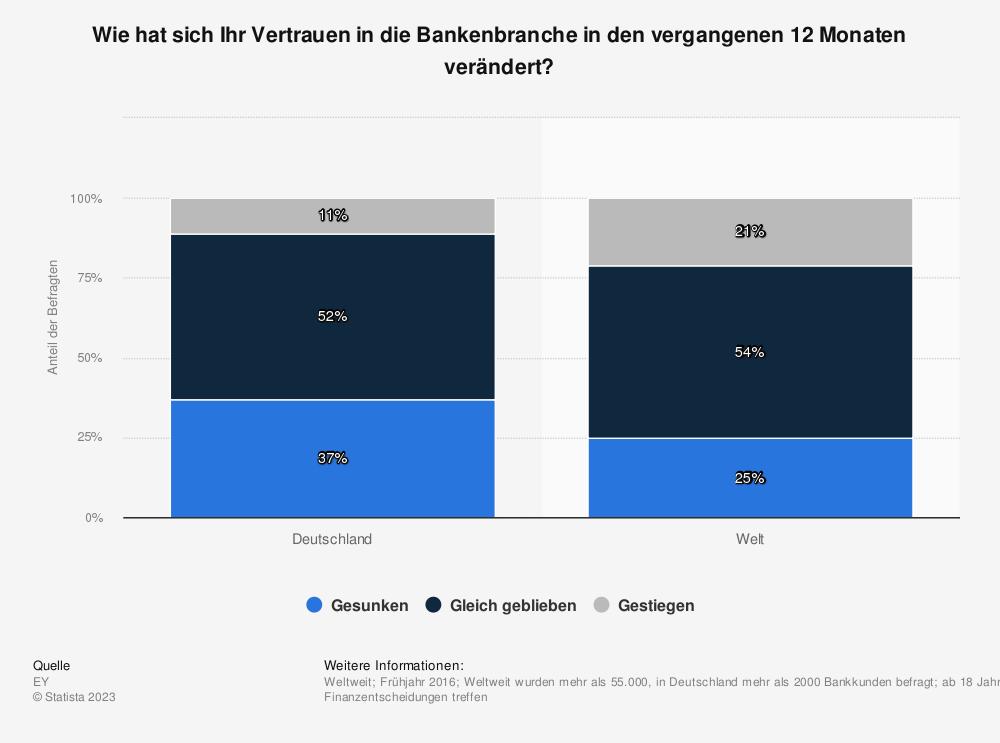 Statistik: Wie hat sich Ihr Vertrauen in die Bankenbranche in den vergangenen 12 Monaten verändert? | Statista