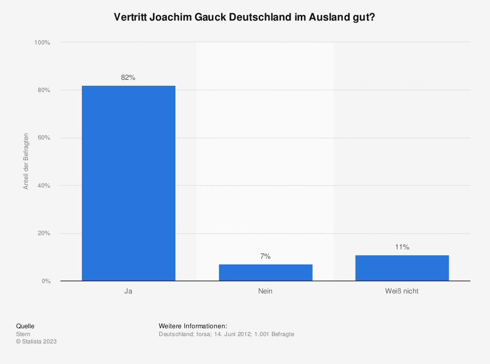 Statistik: Vertritt Joachim Gauck Deutschland im Ausland gut? | Statista