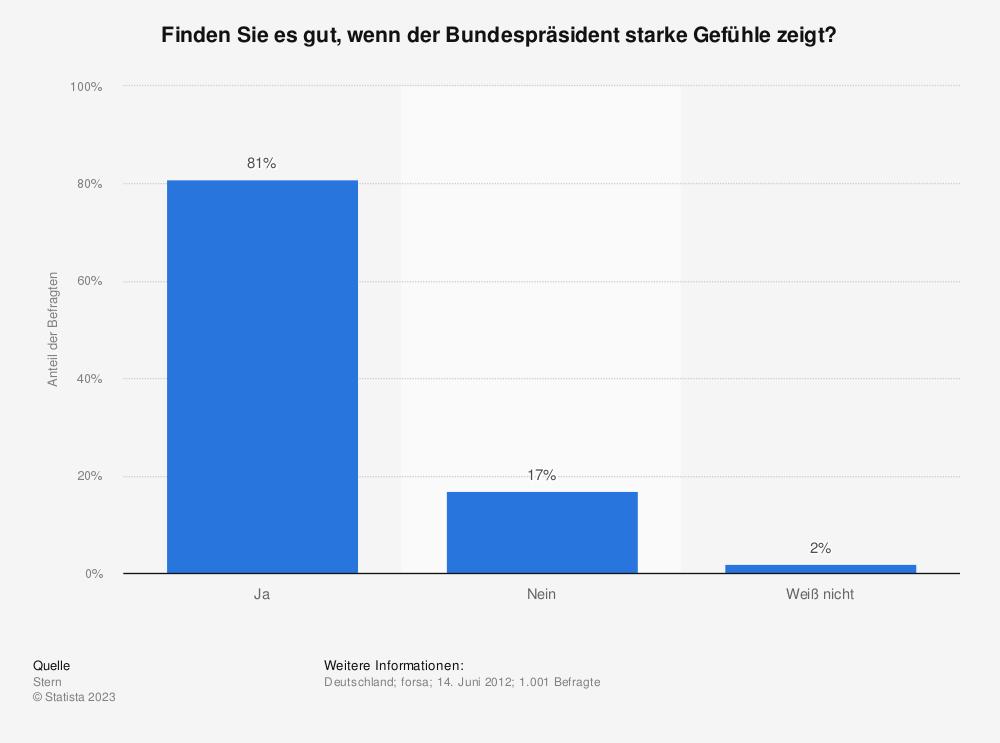 Statistik: Finden Sie es gut, wenn der Bundespräsident starke Gefühle zeigt? | Statista