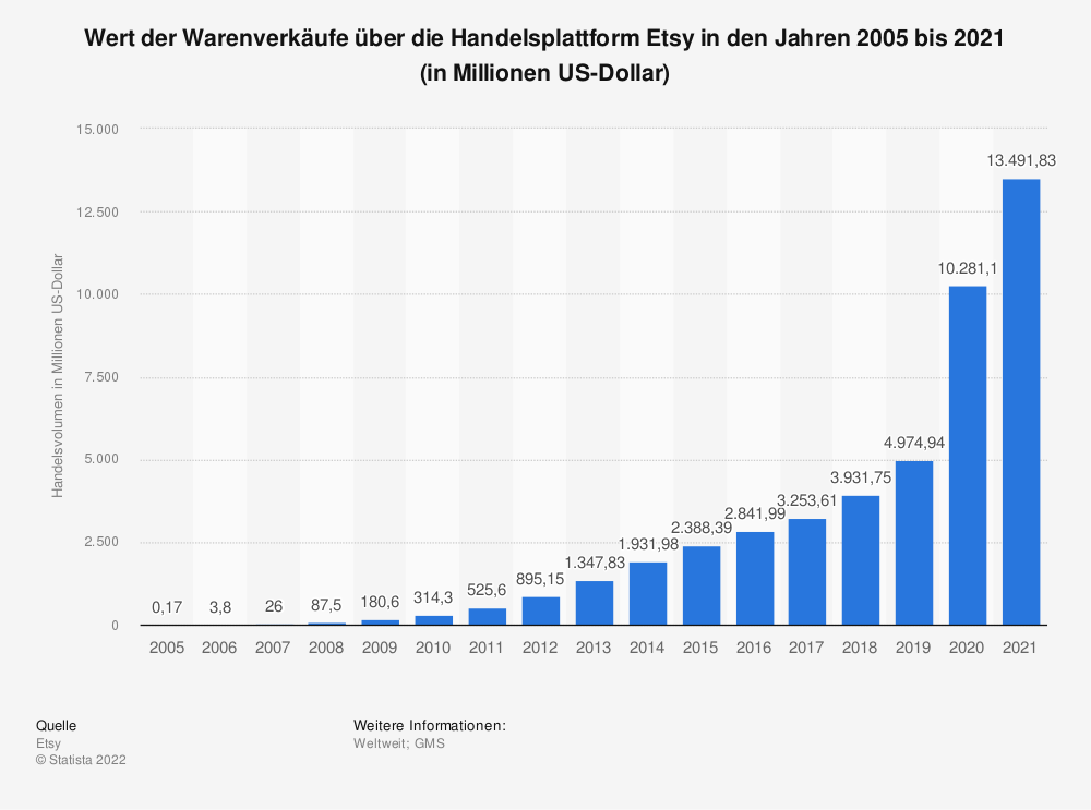 Statistik: Wert der Warenverkäufe über die Handelsplattform Etsy in den Jahren 2005 bis 2018 (in Millionen US-Dollar) | Statista