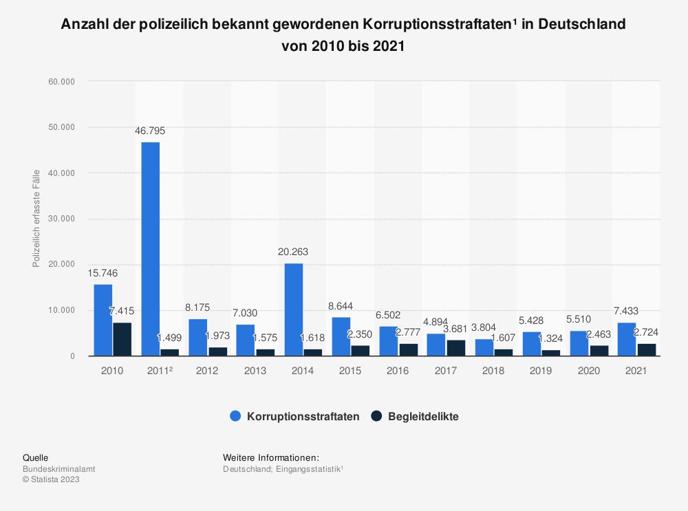 Statistik: Anzahl von Korruptionsstraftaten in Deutschland von 2006 bis 2017 | Statista
