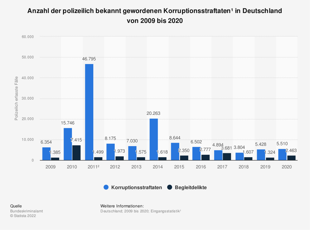 korruption straftaten in deutschland bis 2014 statistik. Black Bedroom Furniture Sets. Home Design Ideas