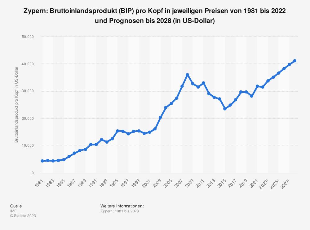 Statistik: Zypern: Bruttoinlandsprodukt (BIP) pro Kopf in jeweiligen Preisen von 1980 bis 2018 und Prognosen bis 2024 (in Milliarden US-Dollar) | Statista