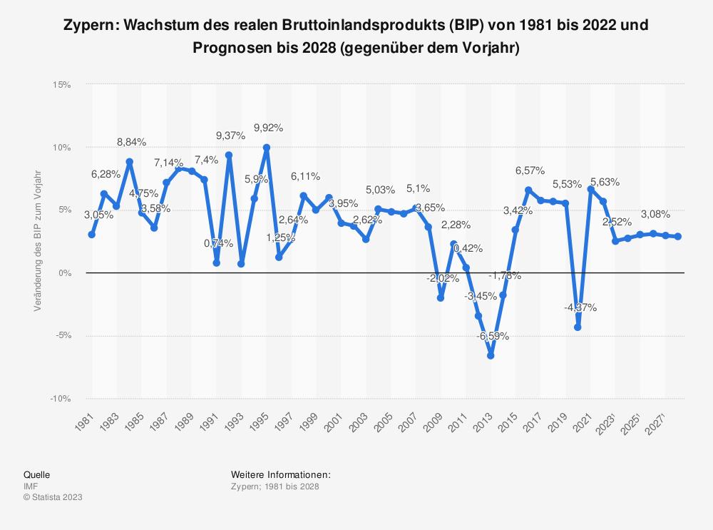 Statistik: Zypern: Wachstum des realen Bruttoinlandsprodukts (BIP) von 1980 bis 2018 und Prognosen bis 2024 (gegenüber dem Vorjahr) | Statista