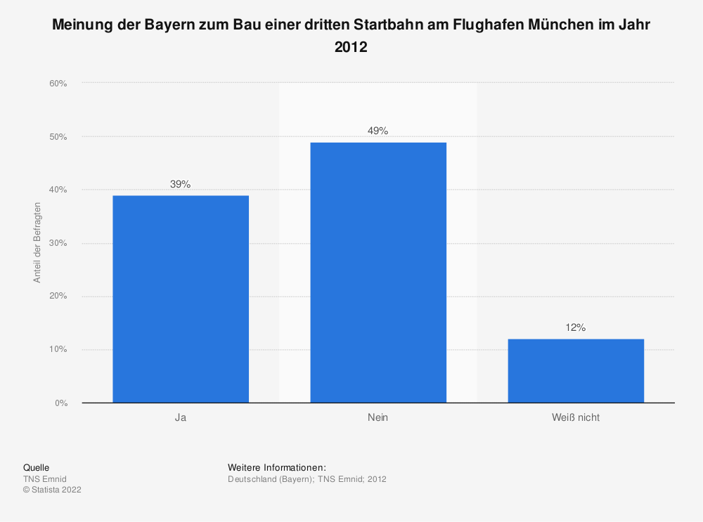 Statistik: Meinung der Bayern zum Bau einer dritten Startbahn am Flughafen München im Jahr 2012 | Statista