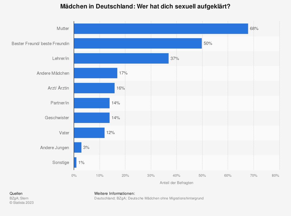 Statistik: Mädchen in Deutschland: Wer hat dich sexuell aufgeklärt? | Statista